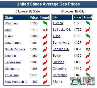 united-states-average-gas-prices-march-2009
