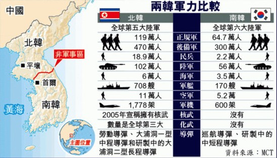 Comparison of military power between North Korea and South Korea