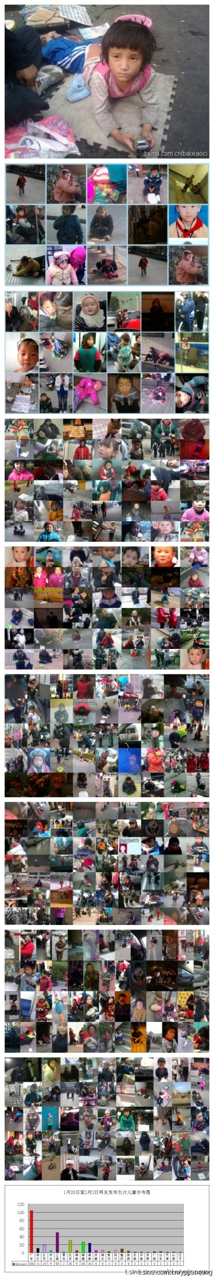 Collection of photos of child beggars and missing children submitted by Chinese netizens to Yu Jianrong as posted on his Sina Weibo microblog account.