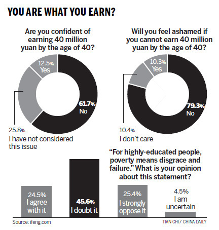 Poll results from ifeng, asking whether Chinese netizens think they can earn 40 million by the time they are 40-years-old and if they would be ashamed if they didn't.