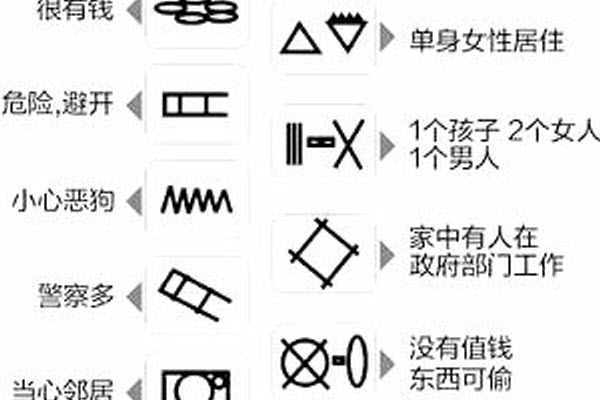 Codes and symbols used by thieves and burglars in China when casing potential targets.