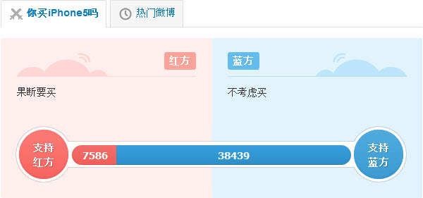 Sina Weibo poll: Will you buy the iPhone5?