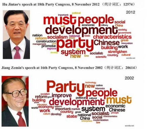 Keyword frequency in CPC National Congress opening speeches by Hu Jintao and Jiang Zemin