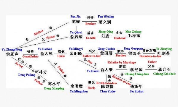 Yu Zhengsheng's family tree and network