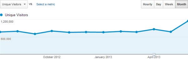 google-analytics-2012-2013-july-unique-visitors