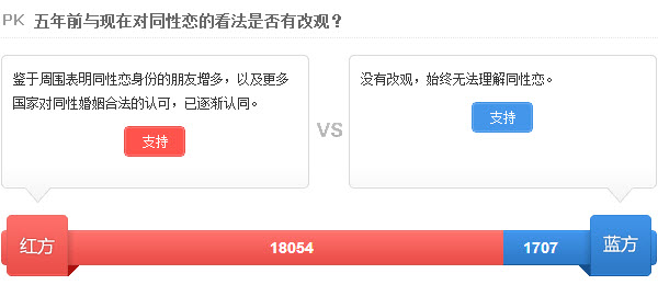 Sina Weibo poll asking if netizens' views on homosexuality has changed since 5 years ago.