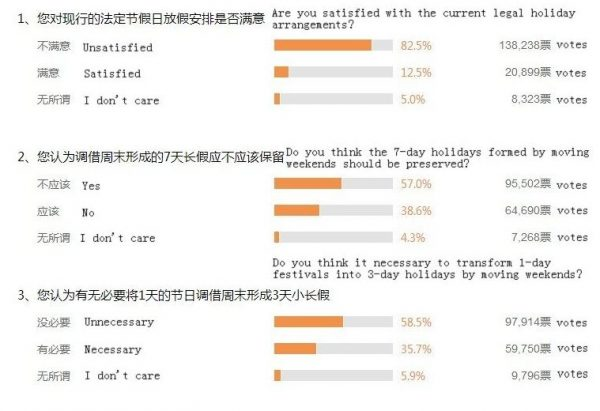 Sina Chinese official holiday schedule online survey results.