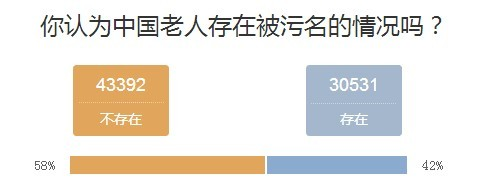 QQ website poll asking if the elderly in China are being defamed