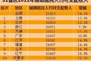 January To June National Income Averages 10,000 RMB Month