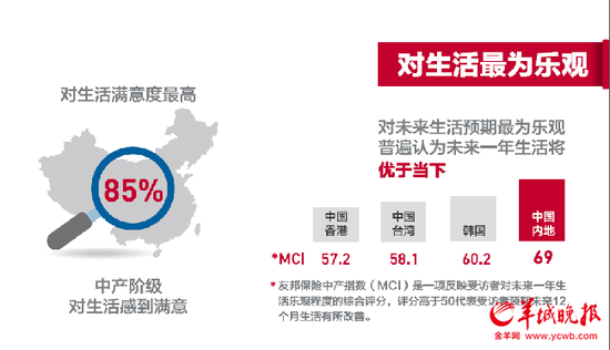 Survey Shows Chinese Middle Class Family Income Is 45,000 RMB