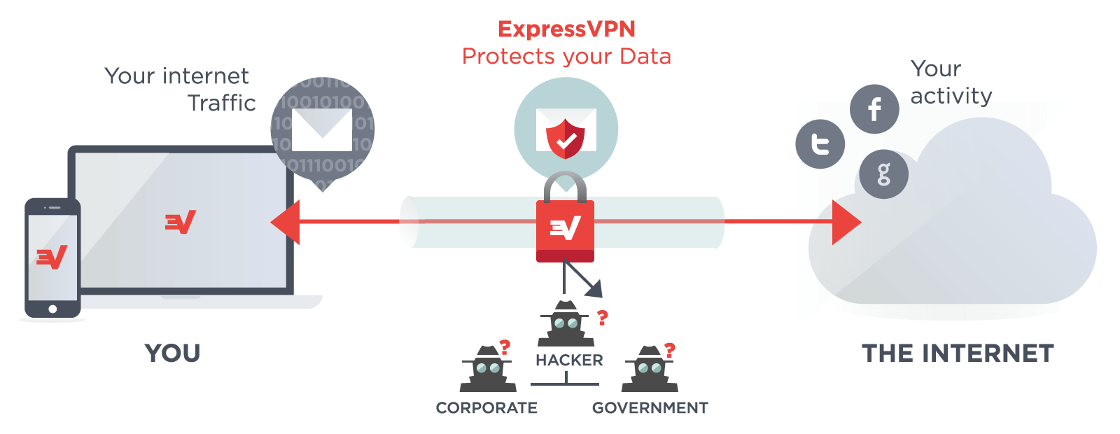 The Best VPN for China: Our Top 5 Choices (Aug 2019